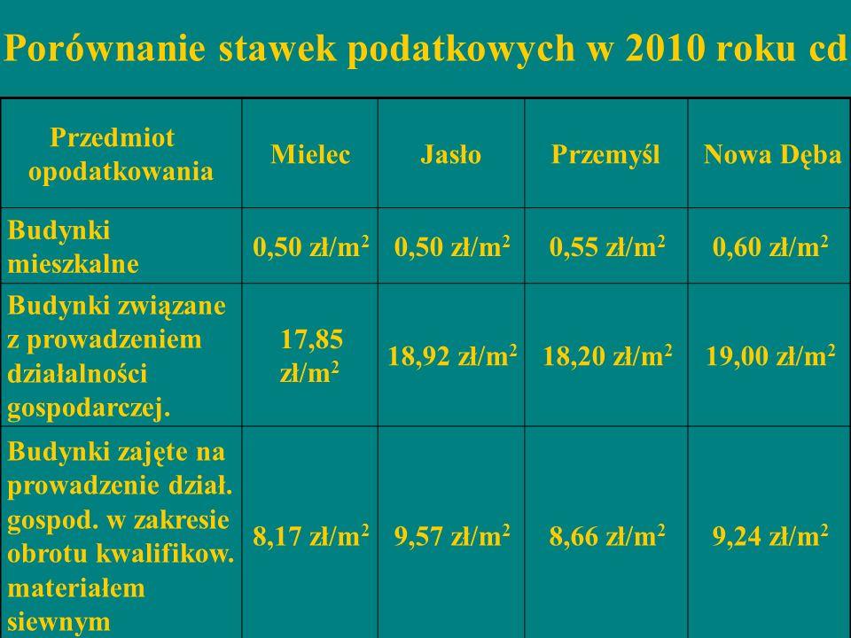 Porównanie stawek podatkowych w 2010 roku cd Przedmiot opodatkowania MielecJasłoPrzemyśl Nowa Dęba Budynki mieszkalne 0,50 zł/m 2 0,55 zł/m 2 0,60 zł/