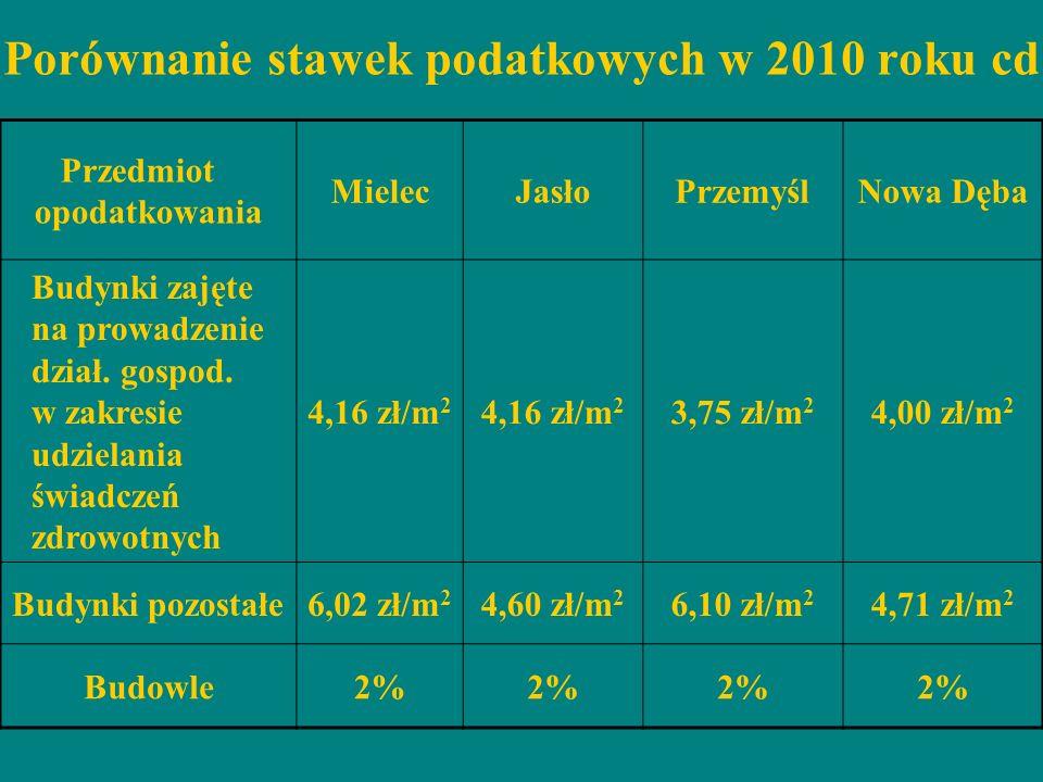Porównanie stawek podatkowych w 2010 roku cd Przedmiot opodatkowania MielecJasłoPrzemyślNowa Dęba Budynki zajęte na prowadzenie dział. gospod. w zakre