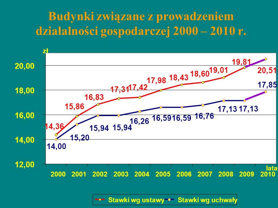 Budynki związane z prowadzeniem działalności gospodarczej 2000 – 2010 r. 20,51 19,81 19,01 18,60 18,43 17,98 17,42 17,31 16,83 15,86 14,36 17,85 17,13