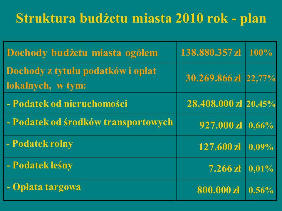 Struktura budżetu miasta 2010 rok - plan Dochody budżetu miasta ogółem 138.880.357 zł 100% Dochody z tytułu podatków i opłat lokalnych, w tym: 30.269.
