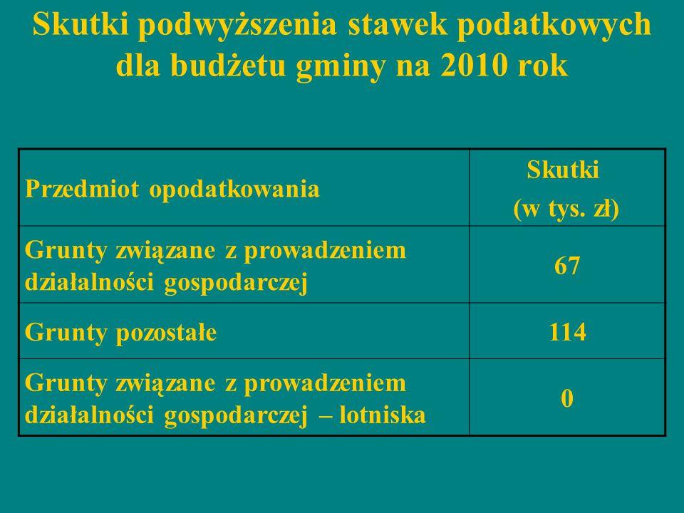 Skutki podwyższenia stawek podatkowych dla budżetu gminy na 2010 rok Przedmiot opodatkowania Skutki (w tys. zł) Grunty związane z prowadzeniem działal