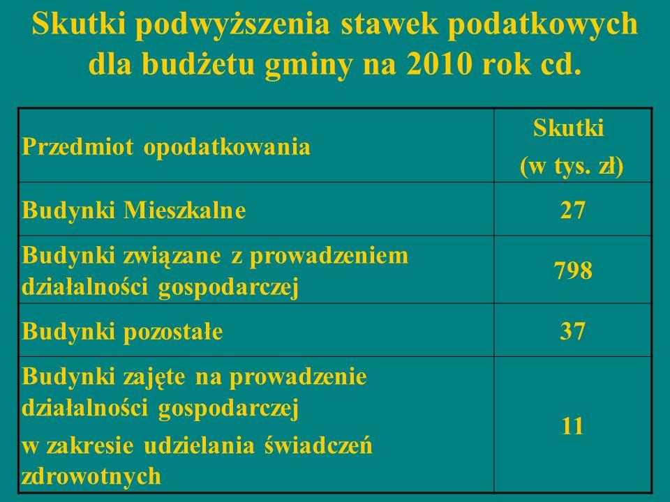 Skutki podwyższenia stawek podatkowych dla budżetu gminy na 2010 rok cd. Przedmiot opodatkowania Skutki (w tys. zł) Budynki Mieszkalne27 Budynki związ