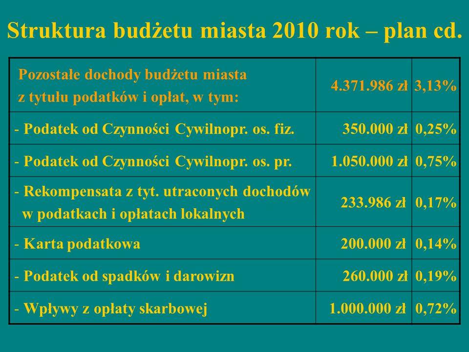 Struktura budżetu miasta 2010 rok – plan cd. Pozostałe dochody budżetu miasta z tytułu podatków i opłat, w tym: 4.371.986 zł3,13% - Podatek od Czynnoś