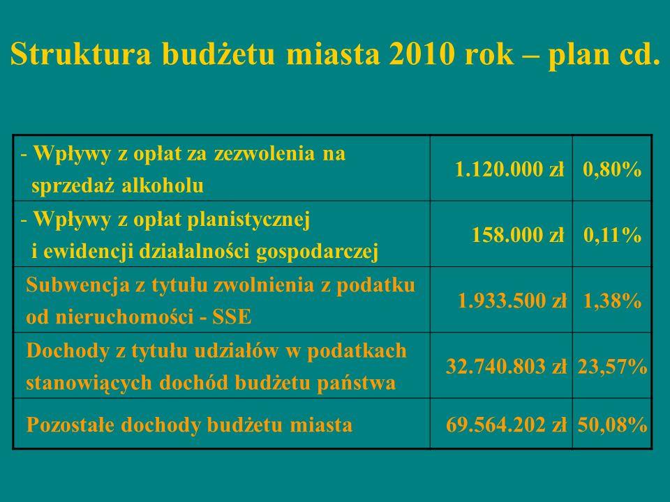 Struktura budżetu miasta 2010 rok – plan cd. - Wpływy z opłat za zezwolenia na sprzedaż alkoholu 1.120.000 zł 0,80% - Wpływy z opłat planistycznej i e
