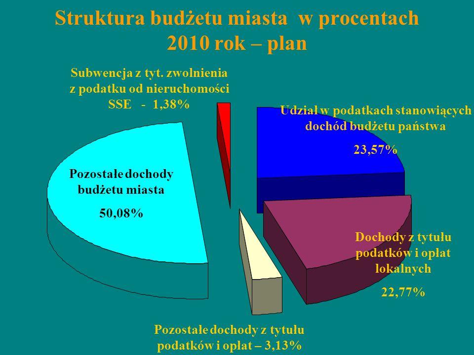 Struktura budżetu miasta w procentach 2010 rok – plan Pozostałe dochody budżetu miasta 50,08% Subwencja z tyt. zwolnienia z podatku od nieruchomości S