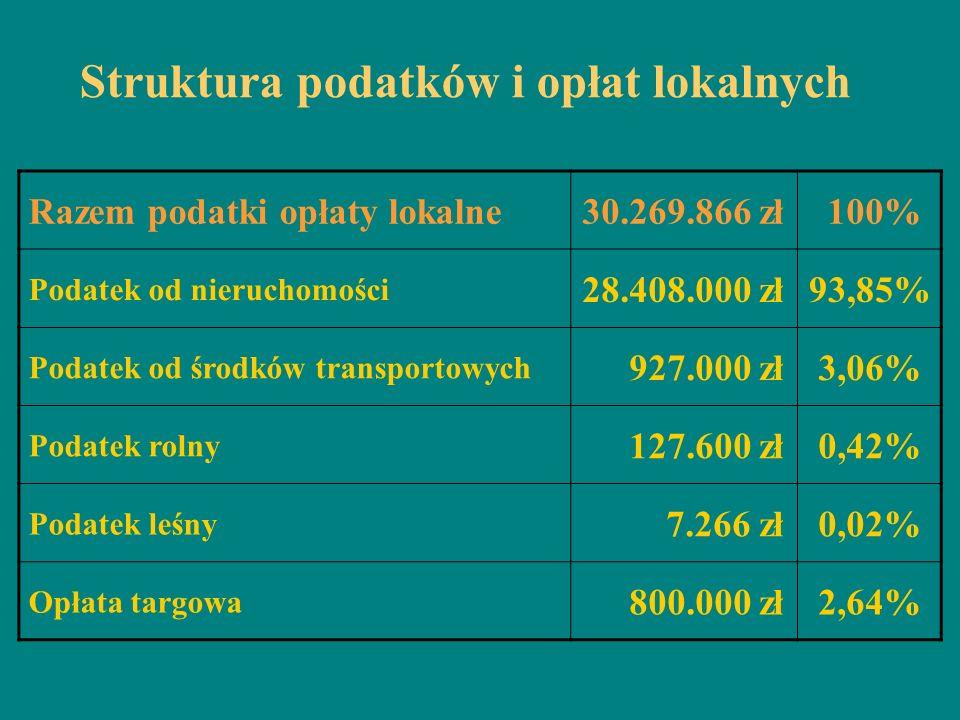 Struktura podatków i opłat lokalnych Razem podatki opłaty lokalne30.269.866 zł 100% Podatek od nieruchomości 28.408.000 zł93,85% Podatek od środków tr