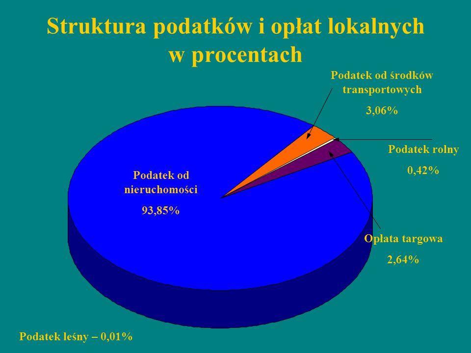 Struktura podatków i opłat lokalnych w procentach Podatek od nieruchomości 93,85% Podatek od środków transportowych 3,06% Opłata targowa 2,64% Podatek