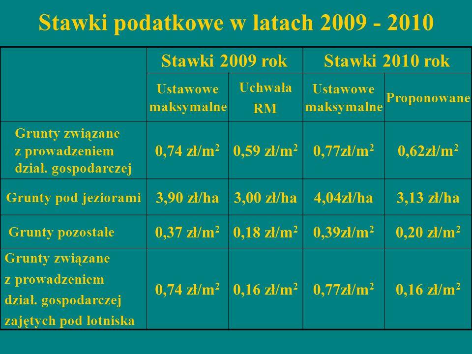 Stawki 2009 rokStawki 2010 rok Ustawowe maksymalne Uchwała RM Ustawowe maksymalne Proponowane Grunty związane z prowadzeniem dział. gospodarczej 0,74