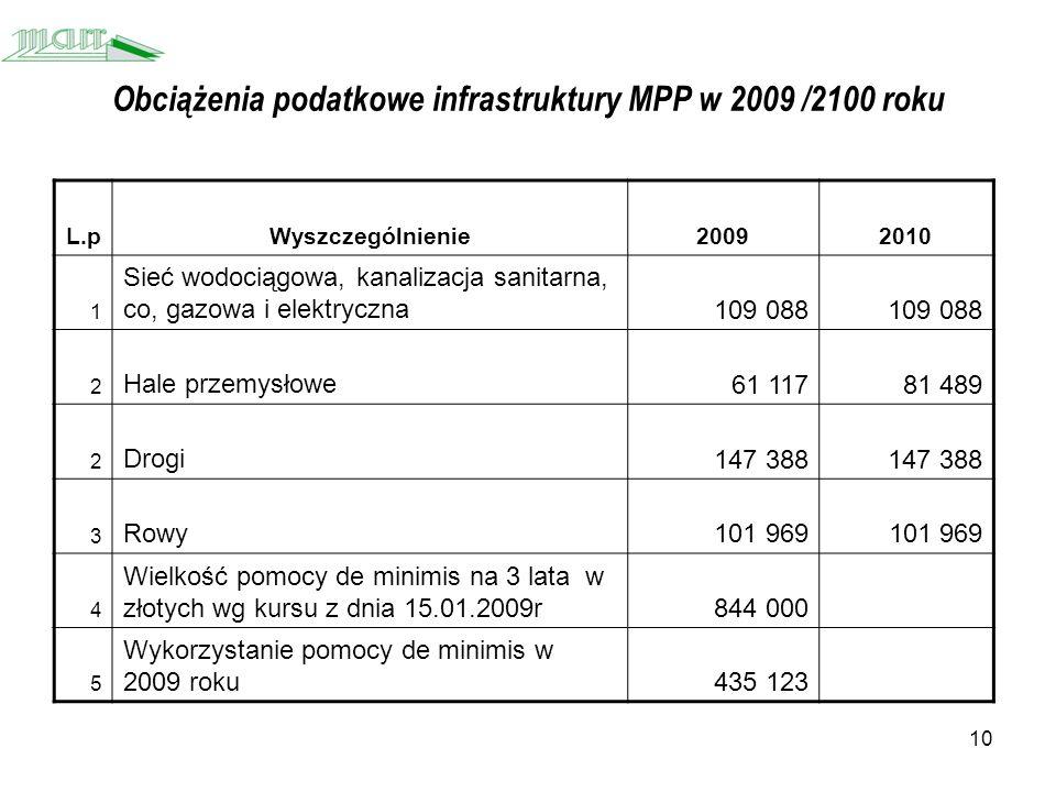 10 Obciążenia podatkowe infrastruktury MPP w 2009 /2100 roku L.pWyszczególnienie20092010 1 Sieć wodociągowa, kanalizacja sanitarna, co, gazowa i elektryczna109 088 2 Hale przemysłowe61 11781 489 2 Drogi147 388 3 Rowy101 969 4 Wielkość pomocy de minimis na 3 lata w złotych wg kursu z dnia 15.01.2009r844 000 5 Wykorzystanie pomocy de minimis w 2009 roku435 123