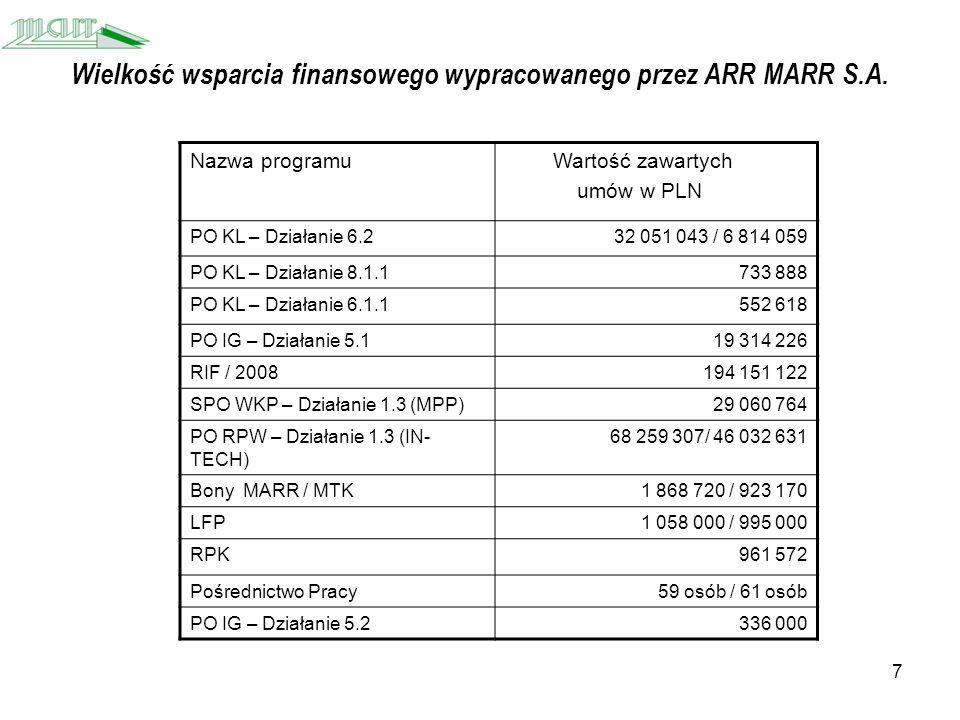 7 Wielkość wsparcia finansowego wypracowanego przez ARR MARR S.A.