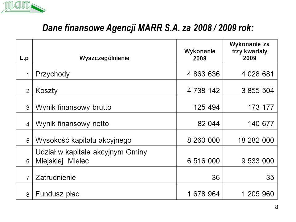 8 Dane finansowe Agencji MARR S.A.