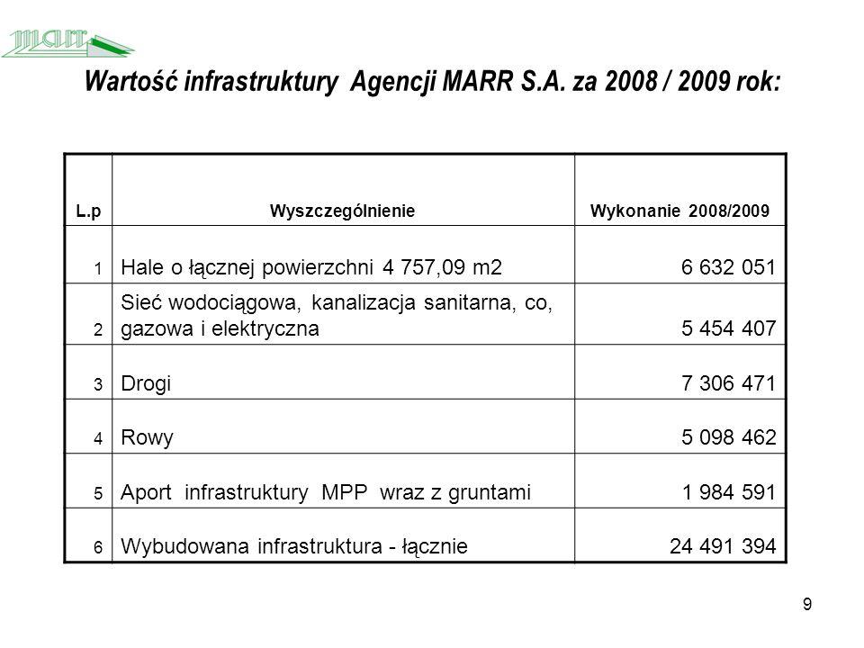 9 Wartość infrastruktury Agencji MARR S.A.