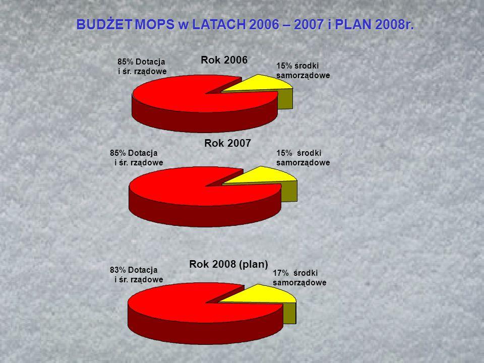 BUDŻET MOPS w LATACH 2005 – 2006 i PLAN 2007r. Rok 2006 15% środki samorządowe 85% Dotacja i śr.