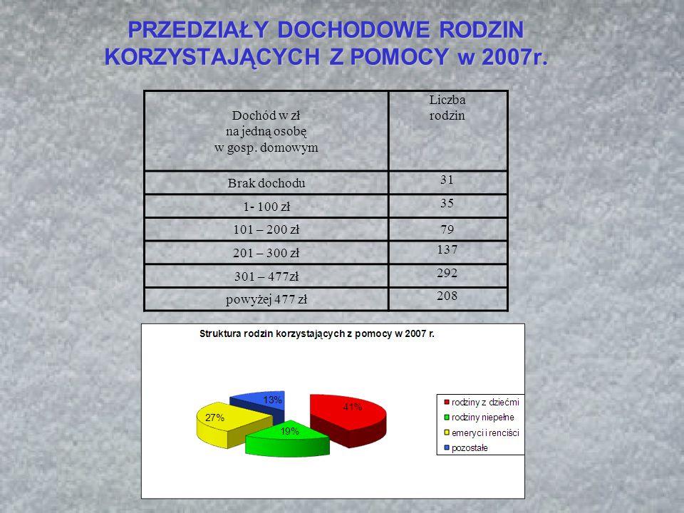 POWODY PRZYZNANIA POMOCY PRZEZ MOPS w 2007 r.L p.