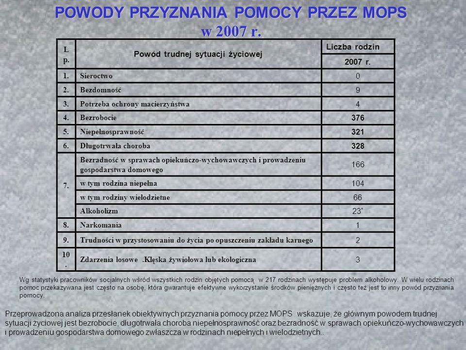 POWODY PRZYZNANIA POMOCY PRZEZ MOPS w 2007 r. L p.