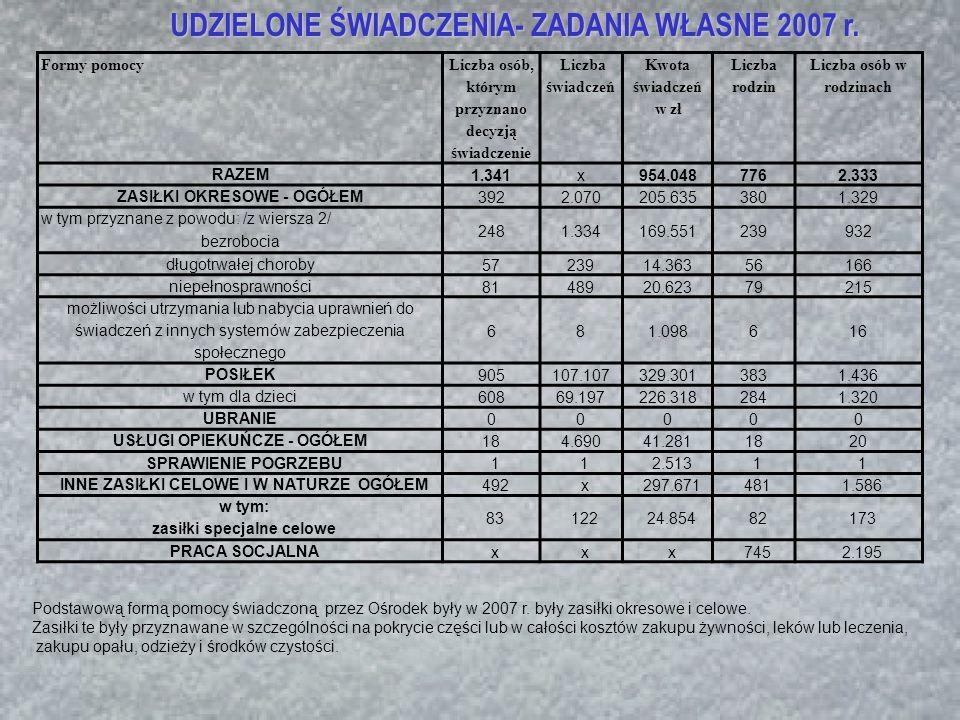 UDZIELONE ŚWIADCZENIA- ZADANIA WŁASNE 2007 r.