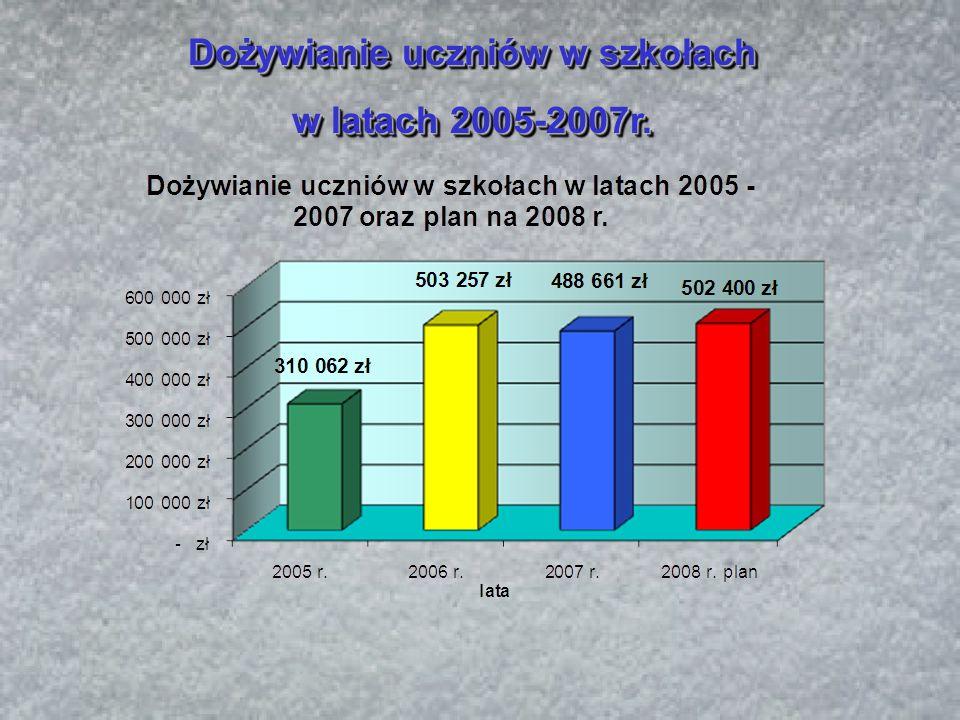 Dożywianie uczniów w szkołach w latach 2005-2007r.