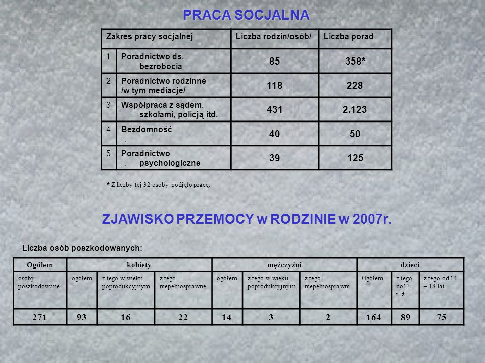 PRACA SOCJALNA Zakres pracy socjalnejLiczba rodzin/osób/Liczba porad 1.1.