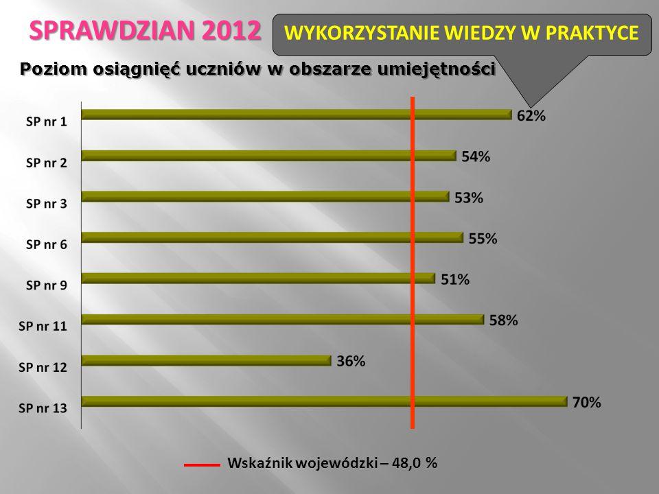 Wskaźnik wojewódzki – 48,0 % WYKORZYSTANIE WIEDZY W PRAKTYCE SPRAWDZIAN 2012 Poziom osiągnięć uczniów w obszarze umiejętności