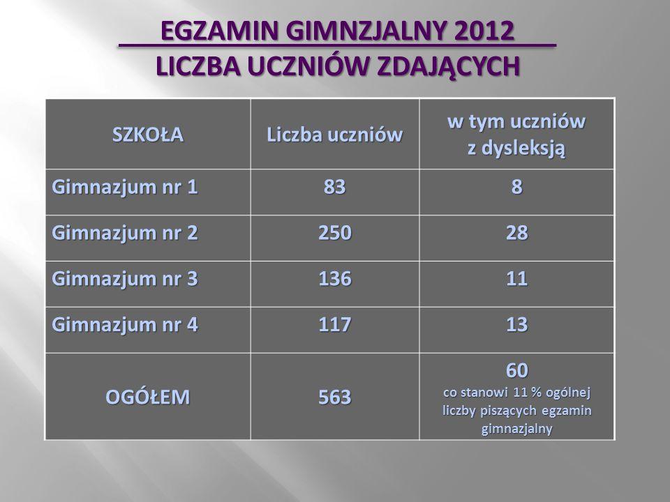 EGZAMIN GIMNZJALNY 2012 LICZBA UCZNIÓW ZDAJĄCYCH SZKOŁA Liczba uczniów w tym uczniów z dysleksją Gimnazjum nr 1 838 Gimnazjum nr 2 25028 Gimnazjum nr 3 13611 Gimnazjum nr 4 11713 OGÓŁEM563 60 co stanowi 11 % ogólnej liczby piszących egzamin gimnazjalny