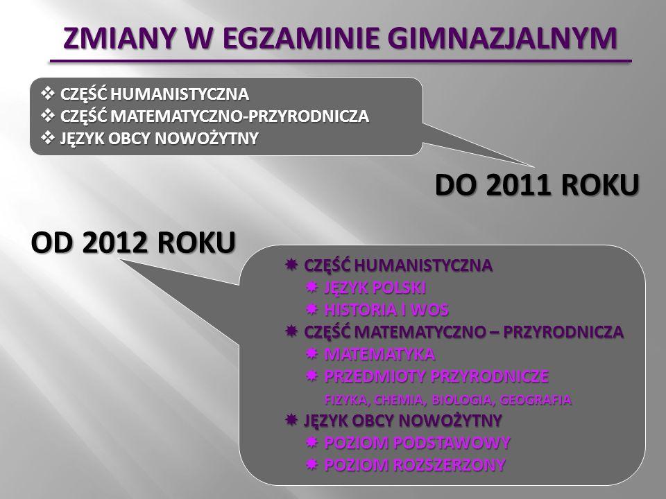 ZMIANY W EGZAMINIE GIMNAZJALNYM DO 2011 ROKU OD 2012 ROKU CZĘŚĆ HUMANISTYCZNA CZĘŚĆ HUMANISTYCZNA CZĘŚĆ MATEMATYCZNO-PRZYRODNICZA CZĘŚĆ MATEMATYCZNO-PRZYRODNICZA JĘZYK OBCY NOWOŻYTNY JĘZYK OBCY NOWOŻYTNY CZĘŚĆ HUMANISTYCZNA CZĘŚĆ HUMANISTYCZNA JĘZYK POLSKI JĘZYK POLSKI HISTORIA I WOS HISTORIA I WOS CZĘŚĆ MATEMATYCZNO – PRZYRODNICZA CZĘŚĆ MATEMATYCZNO – PRZYRODNICZA MATEMATYKA MATEMATYKA PRZEDMIOTY PRZYRODNICZE FIZYKA, CHEMIA, BIOLOGIA, GEOGRAFIA PRZEDMIOTY PRZYRODNICZE FIZYKA, CHEMIA, BIOLOGIA, GEOGRAFIA JĘZYK OBCY NOWOŻYTNY JĘZYK OBCY NOWOŻYTNY POZIOM PODSTAWOWY POZIOM PODSTAWOWY POZIOM ROZSZERZONY POZIOM ROZSZERZONY