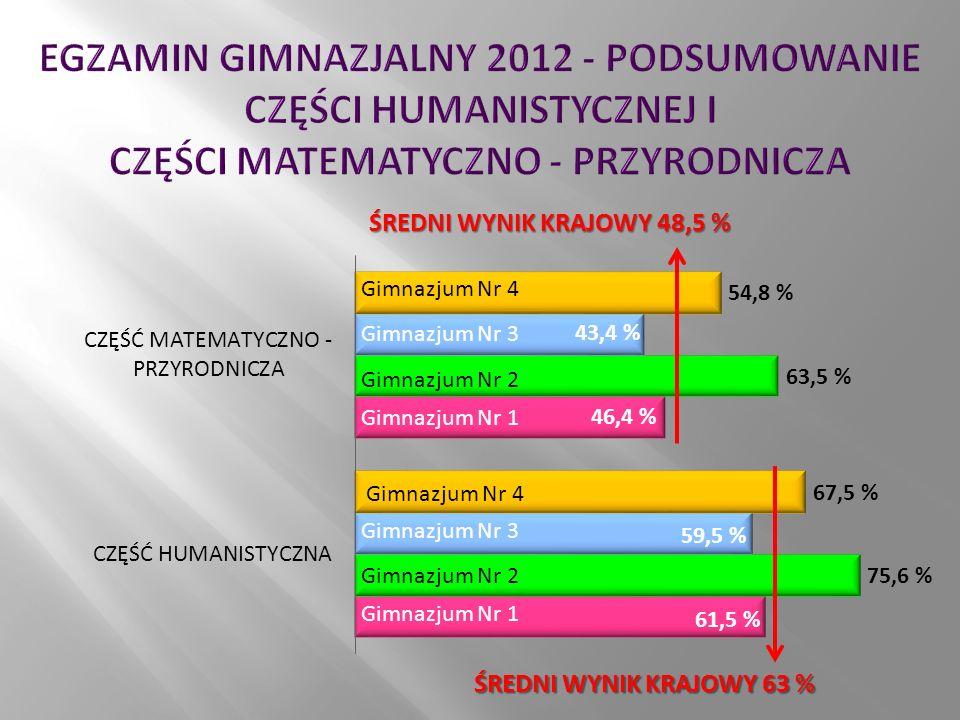 ŚREDNI WYNIK KRAJOWY 48,5 % ŚREDNI WYNIK KRAJOWY 63 % Gimnazjum Nr 4 Gimnazjum Nr 3 Gimnazjum Nr 2 Gimnazjum Nr 1 Gimnazjum Nr 3 Gimnazjum Nr 2 Gimnazjum Nr 1