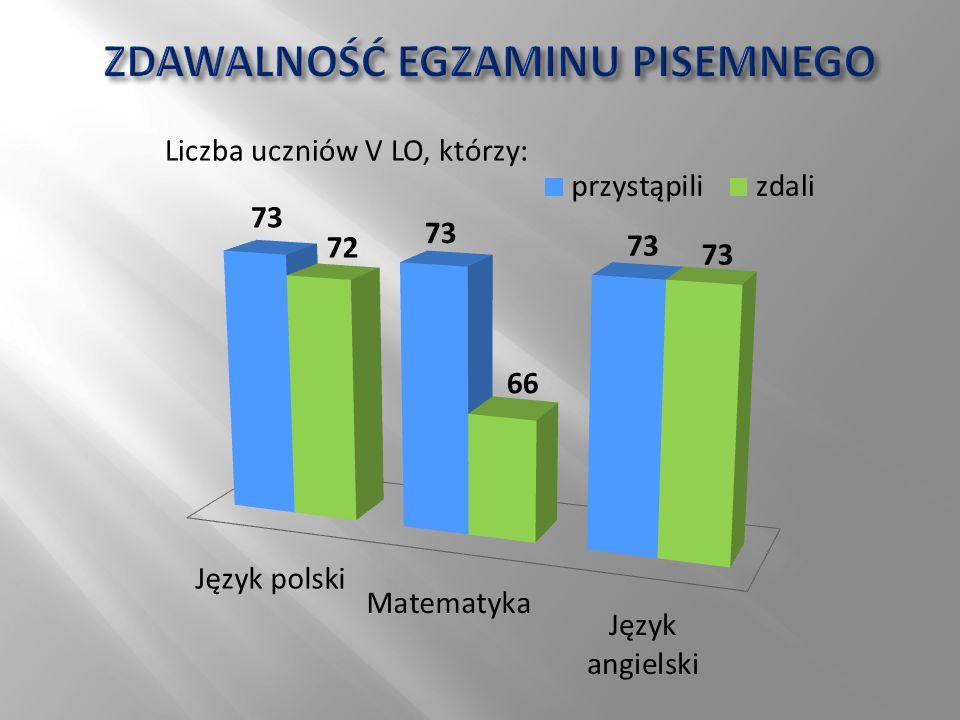 Liczba uczniów V LO, którzy: