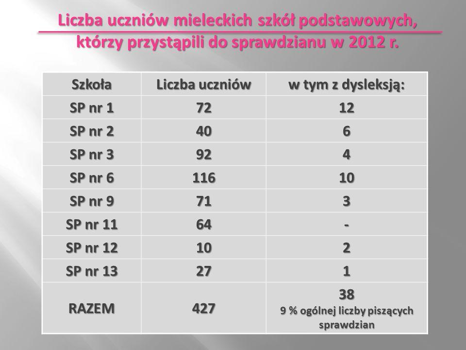 Liczba uczniów mieleckich szkół podstawowych, którzy przystąpili do sprawdzianu w 2012 r.