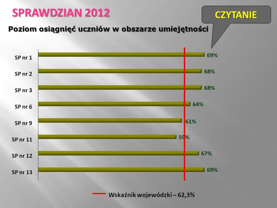 Wskaźnik wojewódzki – 62,3% CZYTANIE SPRAWDZIAN 2012 Poziom osiągnięć uczniów w obszarze umiejętności
