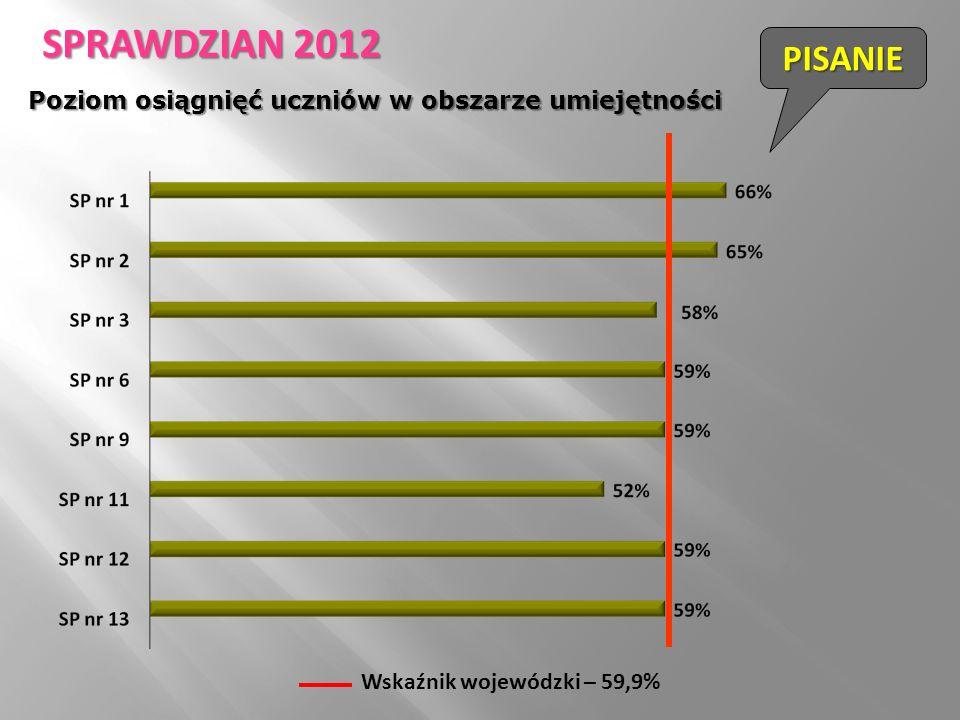 Wskaźnik wojewódzki – 59,9% PISANIE SPRAWDZIAN 2012 Poziom osiągnięć uczniów w obszarze umiejętności