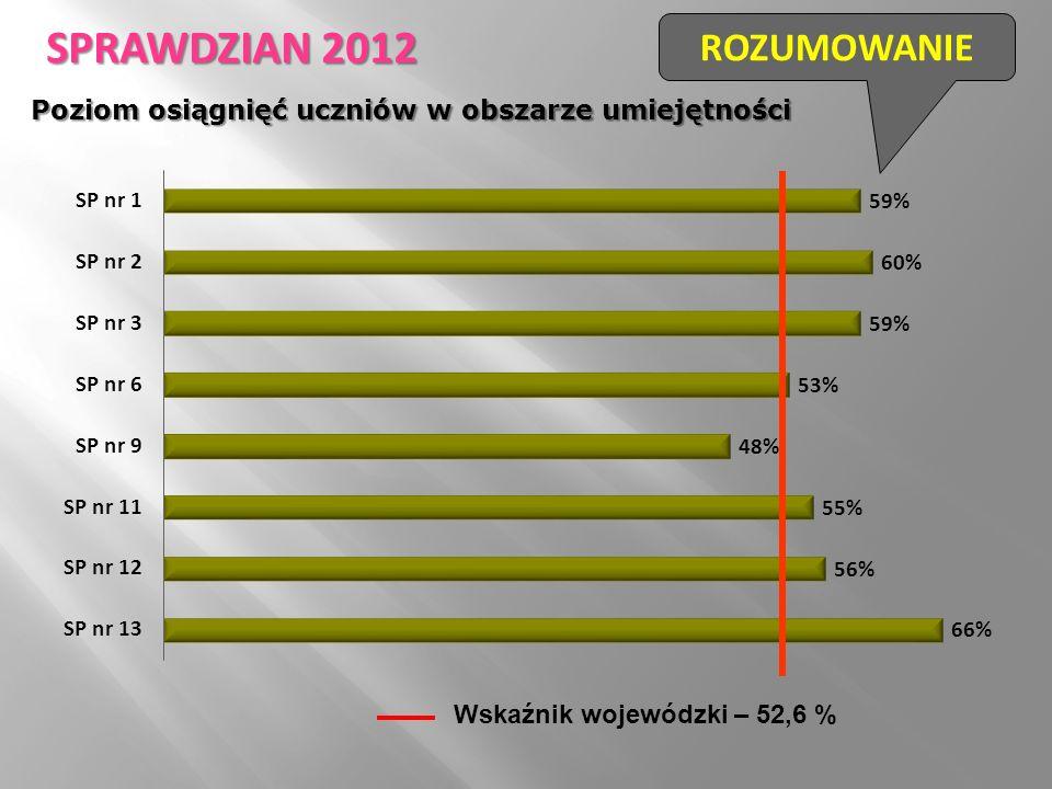 Wskaźnik wojewódzki – 52,6 % ROZUMOWANIE SPRAWDZIAN 2012 Poziom osiągnięć uczniów w obszarze umiejętności