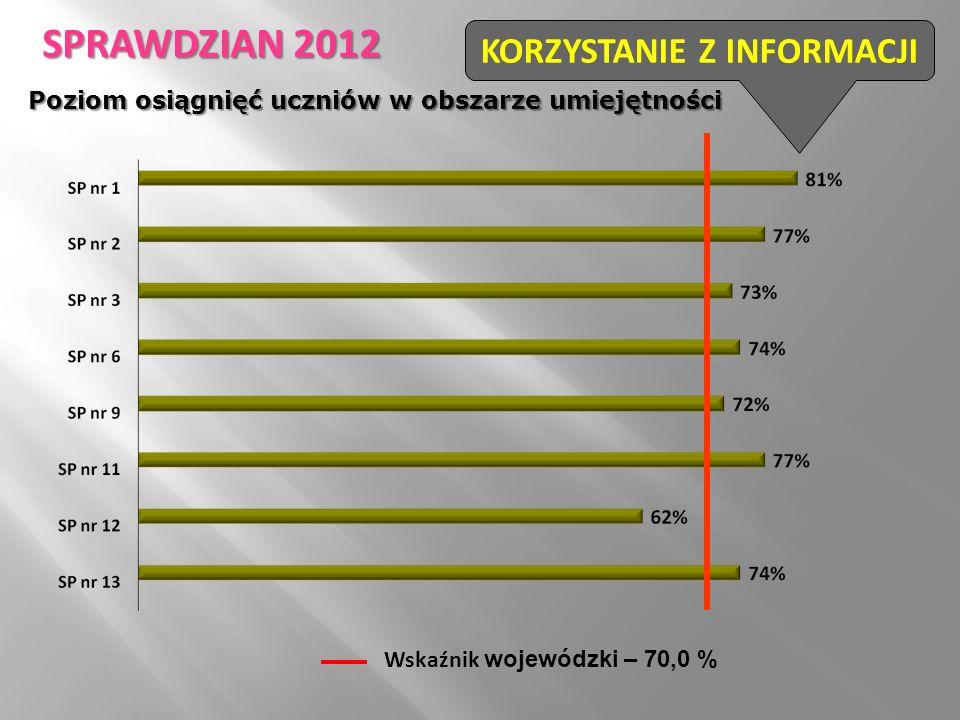 Wskaźnik wojewódzki – 70,0 % KORZYSTANIE Z INFORMACJI SPRAWDZIAN 2012 Poziom osiągnięć uczniów w obszarze umiejętności