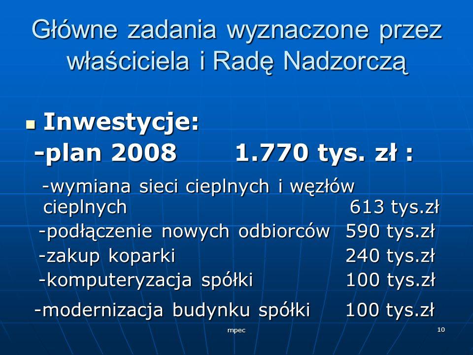 mpec 10 Główne zadania wyznaczone przez właściciela i Radę Nadzorczą Inwestycje: Inwestycje: -plan 2008 1.770 tys. zł : -plan 2008 1.770 tys. zł : -wy