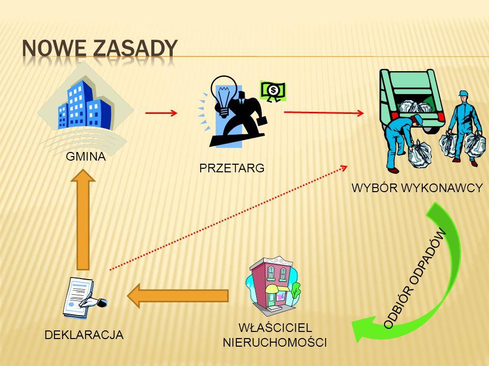 Inne wymagania wynikające z wojewódzkiego planu gospodarki odpadami.