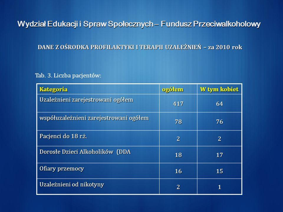 Wydział Edukacji i Spraw Społecznych – Fundusz Przeciwalkoholowy DANE Z OŚRODKA PROFILAKTYKI I TERAPII UZALEŻNIEŃ – za 2010 rok Tab.