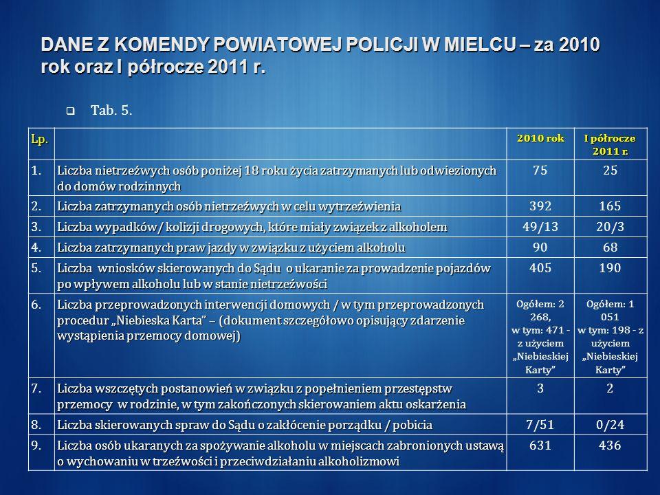 DANE Z KOMENDY POWIATOWEJ POLICJI W MIELCU – za 2010 rok oraz I półrocze 2011 r. Tab. 5. Lp. 2010 rok I półrocze 2011 r. 1. Liczba nietrzeźwych osób p