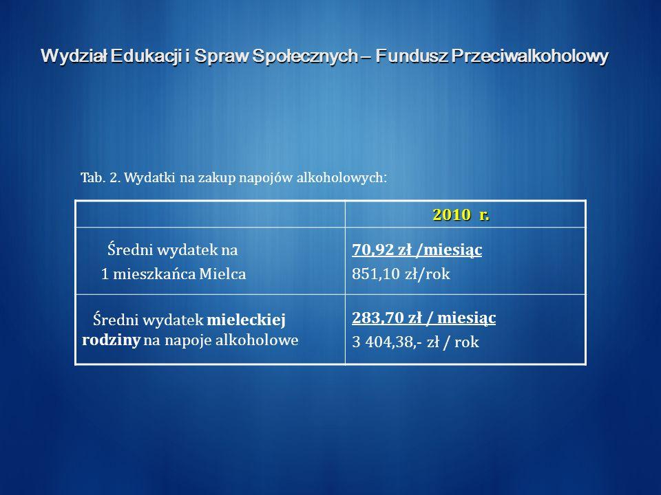 Wydział Edukacji i Spraw Społecznych – Fundusz Przeciwalkoholowy 2010 r. Średni wydatek na 1 mieszkańca Mielca 70,92 zł /miesiąc 851,10 zł/rok Średni