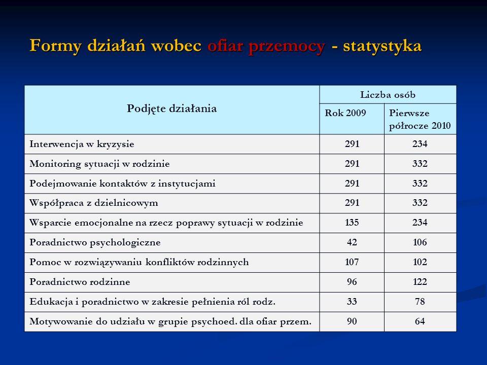 Formy działań wobec ofiar przemocy - statystyka Podjęte działania Liczba osób Rok 2009Pierwsze półrocze 2010 Interwencja w kryzysie291234 Monitoring s