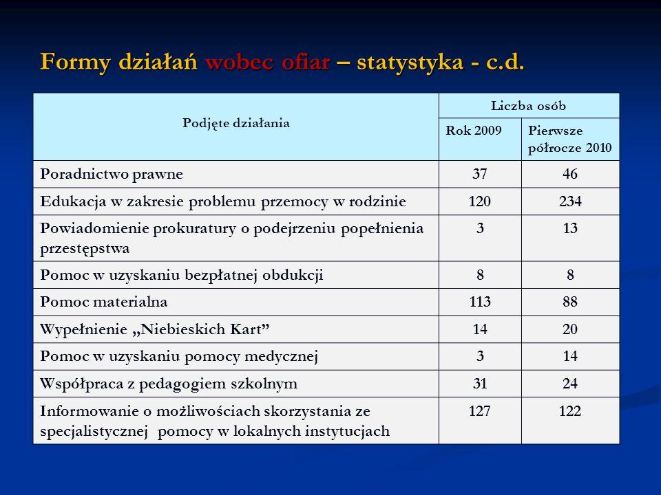 Formy działań wobec ofiar – statystyka - c.d. Podjęte działania Liczba osób Rok 2009Pierwsze półrocze 2010 Poradnictwo prawne3746 Edukacja w zakresie