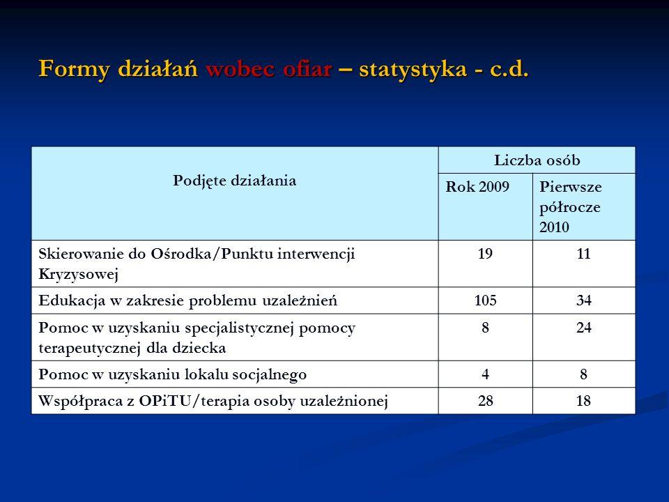 Formy działań wobec ofiar – statystyka - c.d. Podjęte działania Liczba osób Rok 2009Pierwsze półrocze 2010 Skierowanie do Ośrodka/Punktu interwencji K