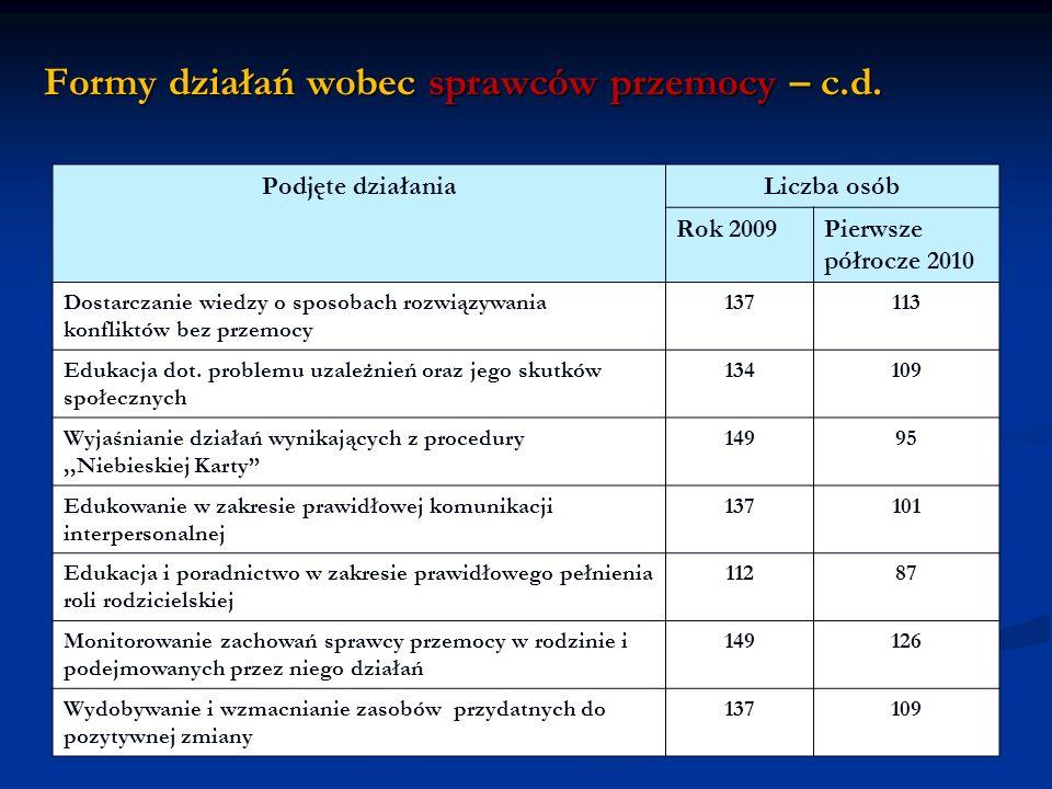 Formy działań wobec sprawców przemocy – c.d. Podjęte działaniaLiczba osób Rok 2009Pierwsze półrocze 2010 Dostarczanie wiedzy o sposobach rozwiązywania