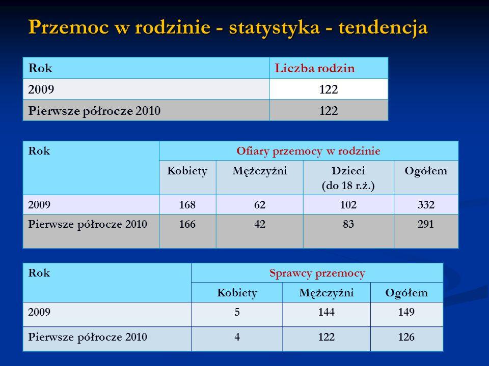 Przemoc w rodzinie - statystyka - tendencja RokLiczba rodzin 2009122 Pierwsze półrocze 2010122 RokOfiary przemocy w rodzinie KobietyMężczyźniDzieci (d