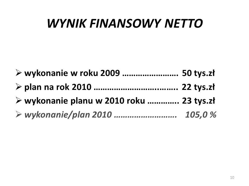 WYNIK FINANSOWY NETTO wykonanie w roku 2009 ……………………. 50 tys.zł plan na rok 2010 ………………………..…….. 22 tys.zł wykonanie planu w 2010 roku ………….. 23 tys.z