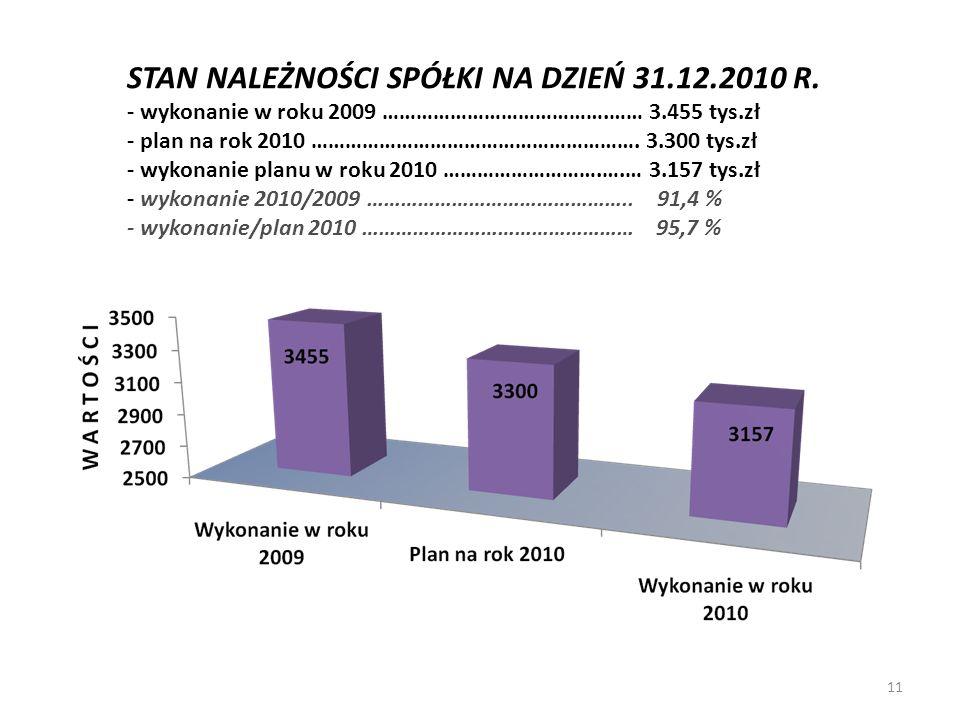 STAN NALEŻNOŚCI SPÓŁKI NA DZIEŃ 31.12.2010 R. - wykonanie w roku 2009 ………………………………….…… 3.455 tys.zł - plan na rok 2010 …………………………………………………. 3.300 tys.