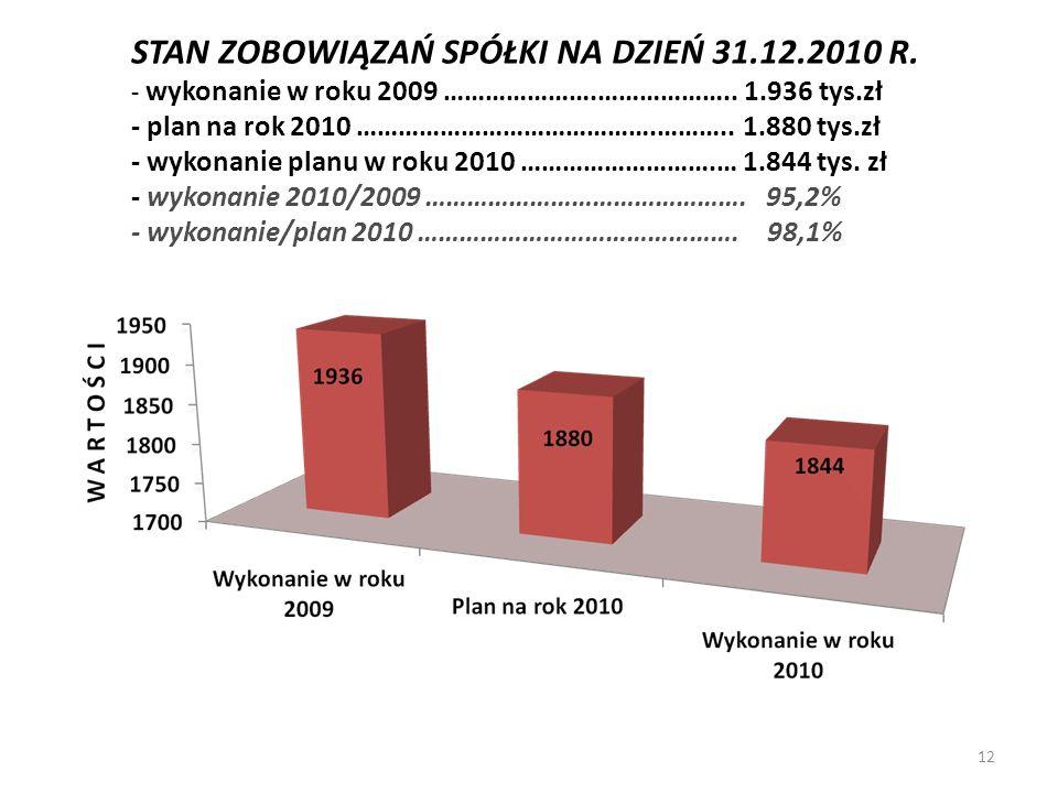 STAN ZOBOWIĄZAŃ SPÓŁKI NA DZIEŃ 31.12.2010 R. - wykonanie w roku 2009 ………………….……………….. 1.936 tys.zł - plan na rok 2010 …………………………………….……….. 1.880 tys.
