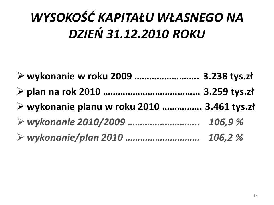 WYSOKOŚĆ KAPITAŁU WŁASNEGO NA DZIEŃ 31.12.2010 ROKU wykonanie w roku 2009 ……………………..