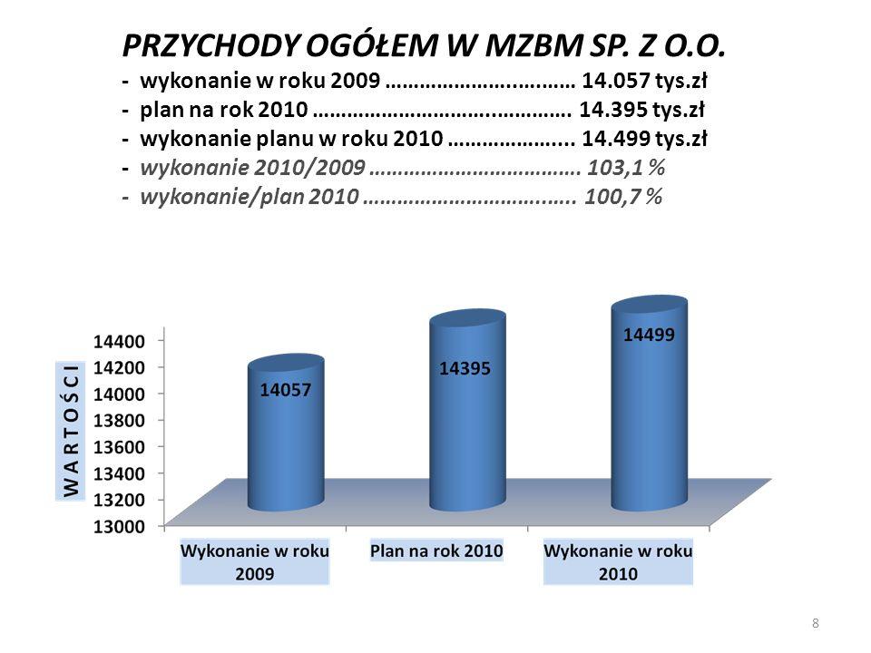 PRZYCHODY OGÓŁEM W MZBM SP. Z O.O. - wykonanie w roku 2009 …………………..….…… 14.057 tys.zł - plan na rok 2010 …………………………..…………. 14.395 tys.zł - wykonanie