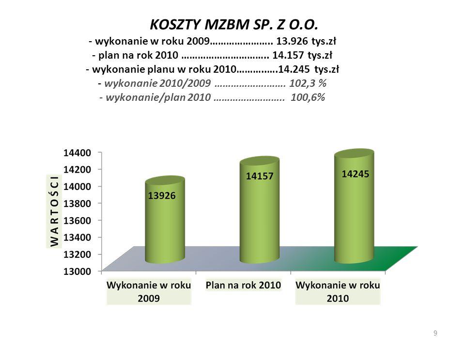 KOSZTY MZBM SP. Z O.O. - wykonanie w roku 2009………………….. 13.926 tys.zł - plan na rok 2010 ………………………….. 14.157 tys.zł - wykonanie planu w roku 2010………..