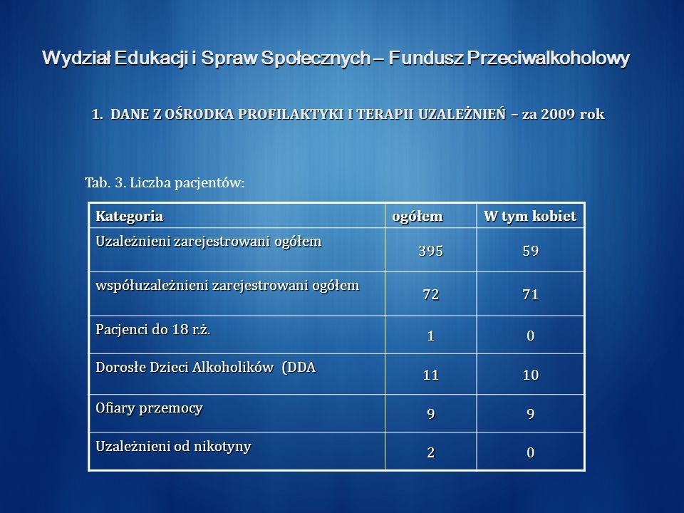 Wydział Edukacji i Spraw Społecznych – Fundusz Przeciwalkoholowy 1.