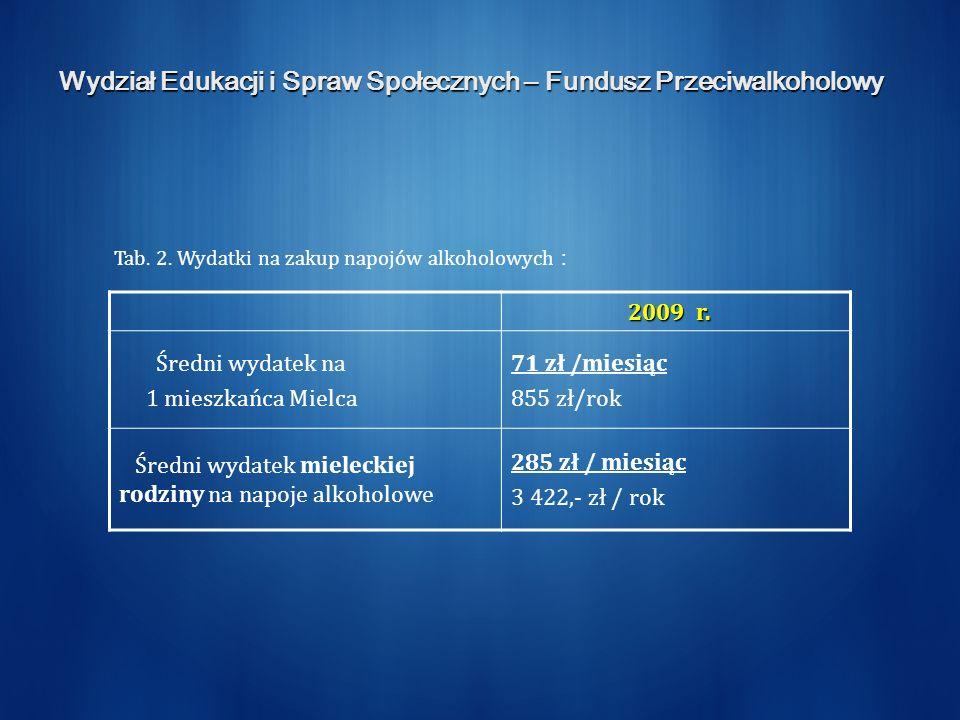 Wydział Edukacji i Spraw Społecznych – Fundusz Przeciwalkoholowy 2009 r.